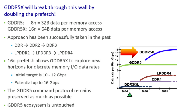 Micron-GDDR5X-Memory-Standard-600