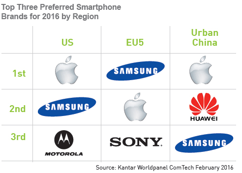Top 3 smartphone Brands(Feb 2016) 600