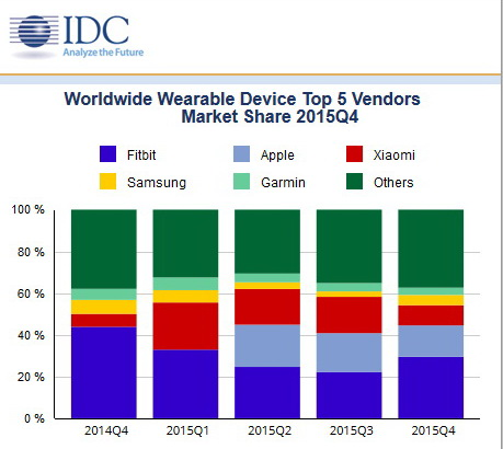 idc_worldwide_wearable_device_tab 600 01