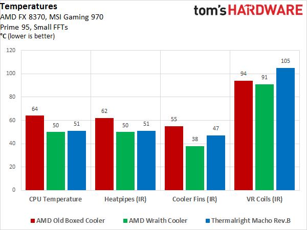 AMD Wraith CPU cooler-Temperature-Comparison_600