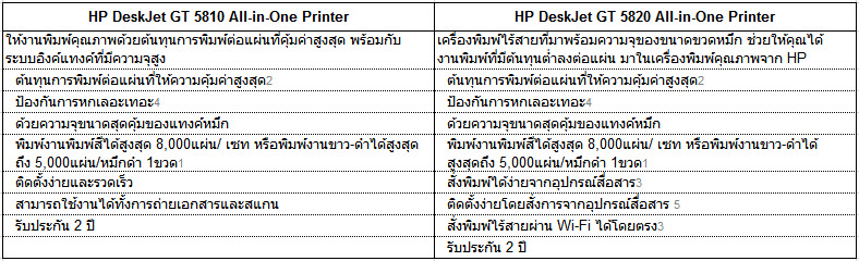 HP Deskjet GT Series สองทางเลือก สำหรับงานพิมพ์สุดคุ้ม