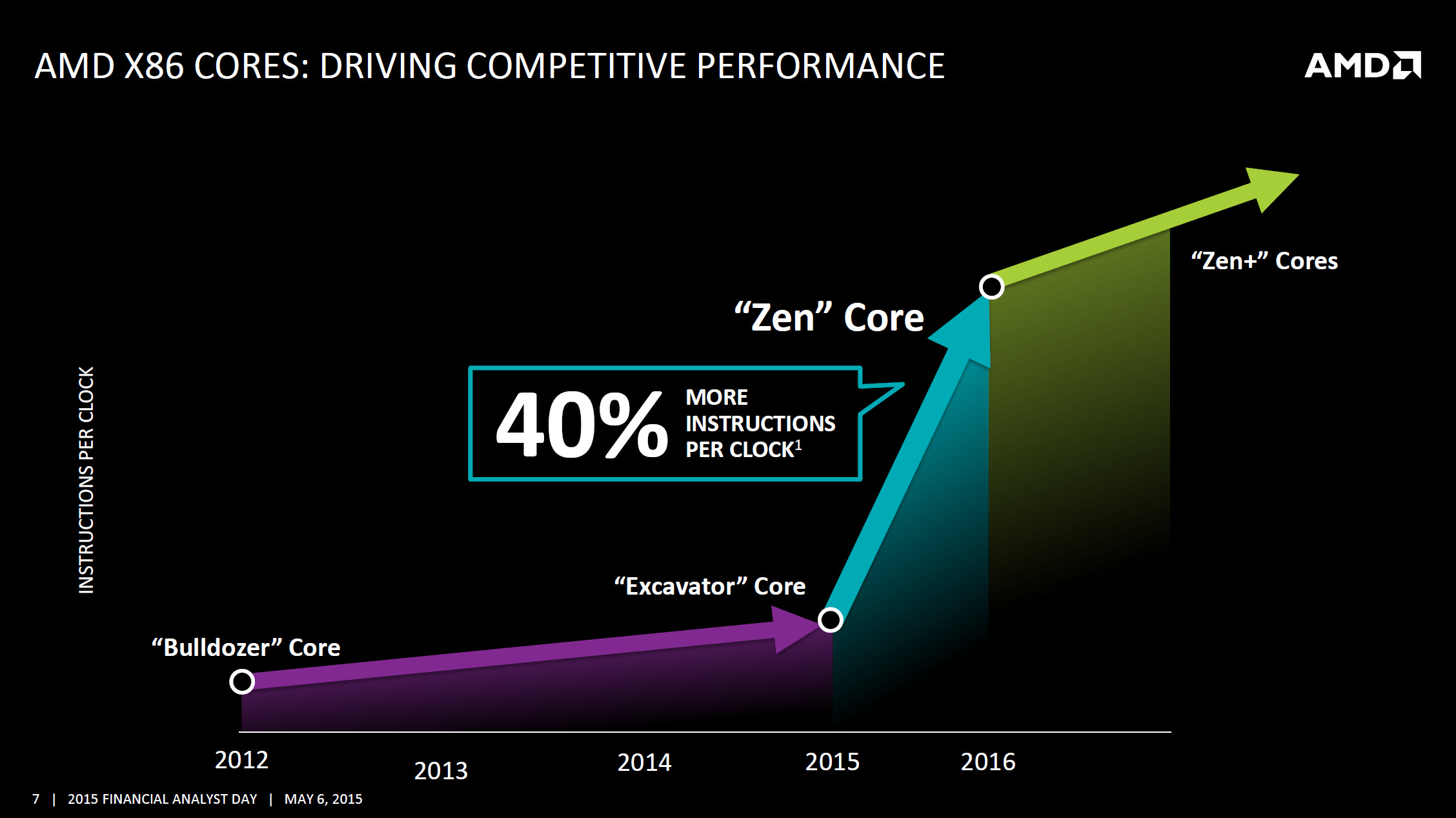 AMD-Zen-performance compare 600