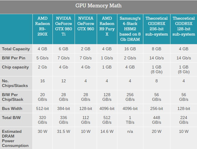 GPU Memory Math 600
