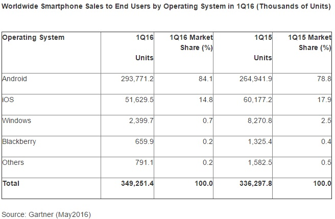 Gartner Worldwide Smartphone Sales to End Users by Operating System in 1Q16 600