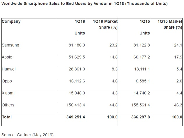 Gartner Worldwide Smartphone Sales to End Users by Vendor in 1Q16 600