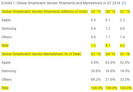 Global Smartwatch Vendor Shipments and Marketshare in Q1 2016 600