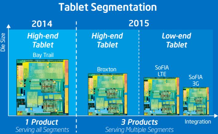 Intel-2015-mobile-Roadmap-600