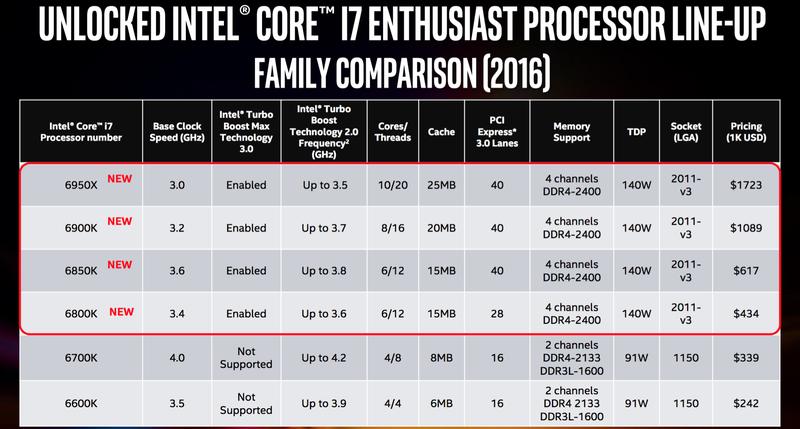 Intel Broadwell-E 600 02