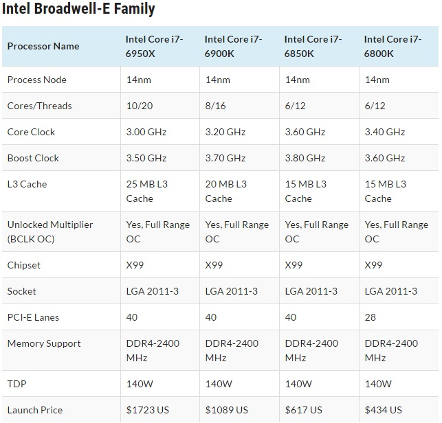 Intel Broadwell-E HEDT Core i7 Processors family 600