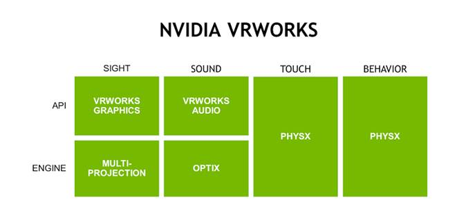 NVIDIA 7VRWorks-table 600
