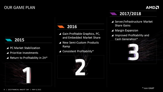 amd_fad_2015_3_year_game_plan_slide 600