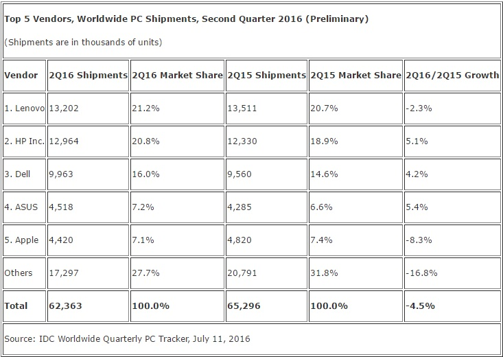 IDC PC worldwide shipment Q2 2016 600