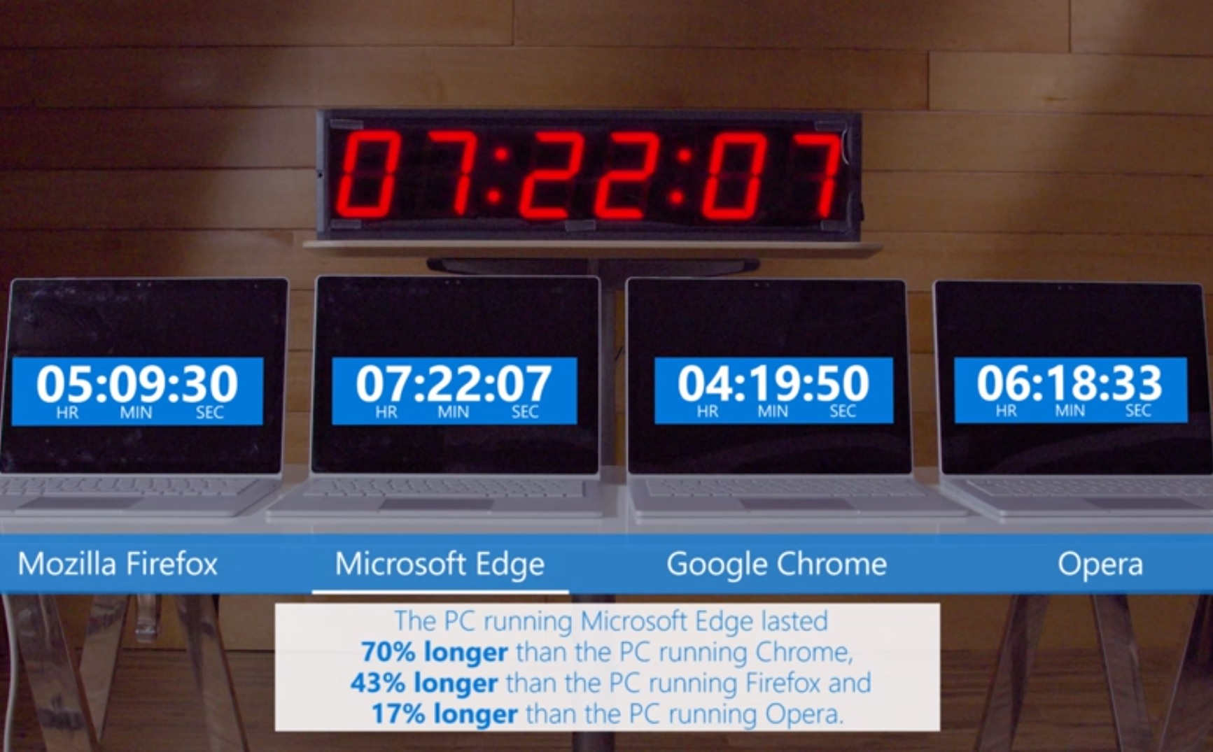 Microsoft Edge boasts longer battery life than Chrome or Firefox 600 01