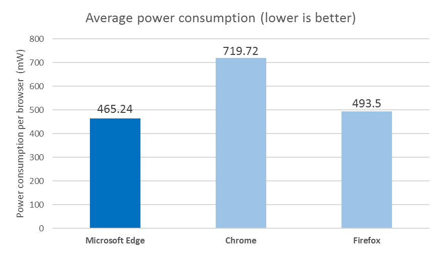 browser_power_consumption_tests 600 02