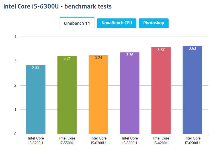 core i5 6300u-bench-1