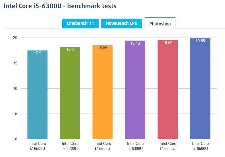 core i5 6300u-bench-2