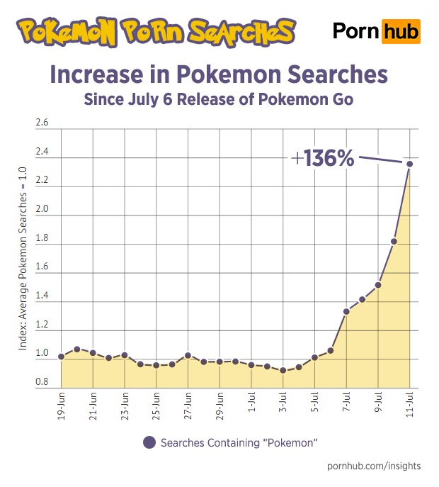 pornhub-insights-pokemon-porn-search-increase-timeline-1
