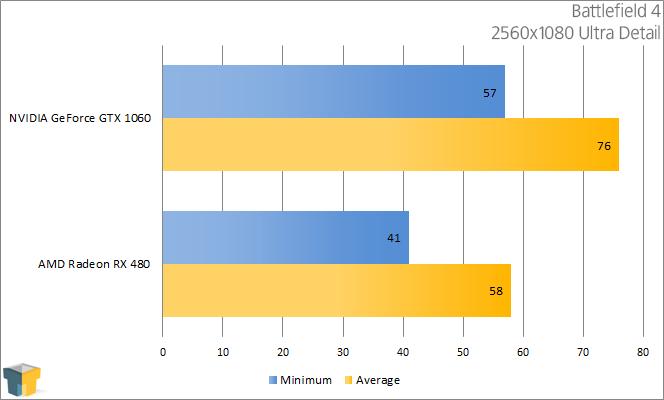 AMD-RX-480-vs-NVIDIA-GTX-1060-Battlefield-4-2560x1080