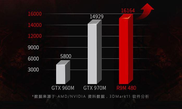 AMD-Radeon-R9-M480-3dmark