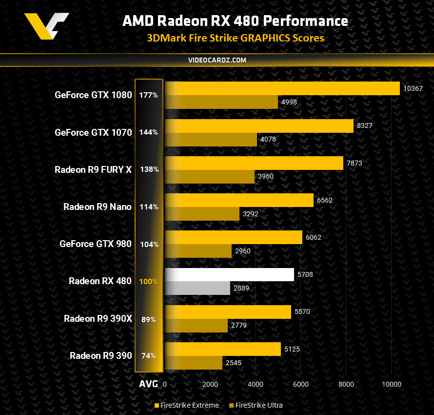 AMD-Radeon-RX-480-3DMark-Firestrike
