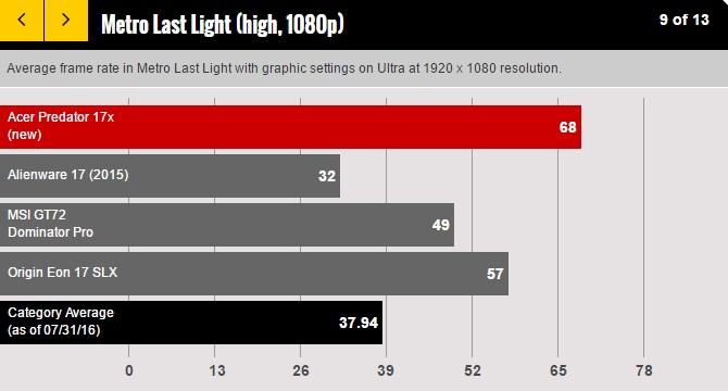 Acer Predator 17 X Review 600 10