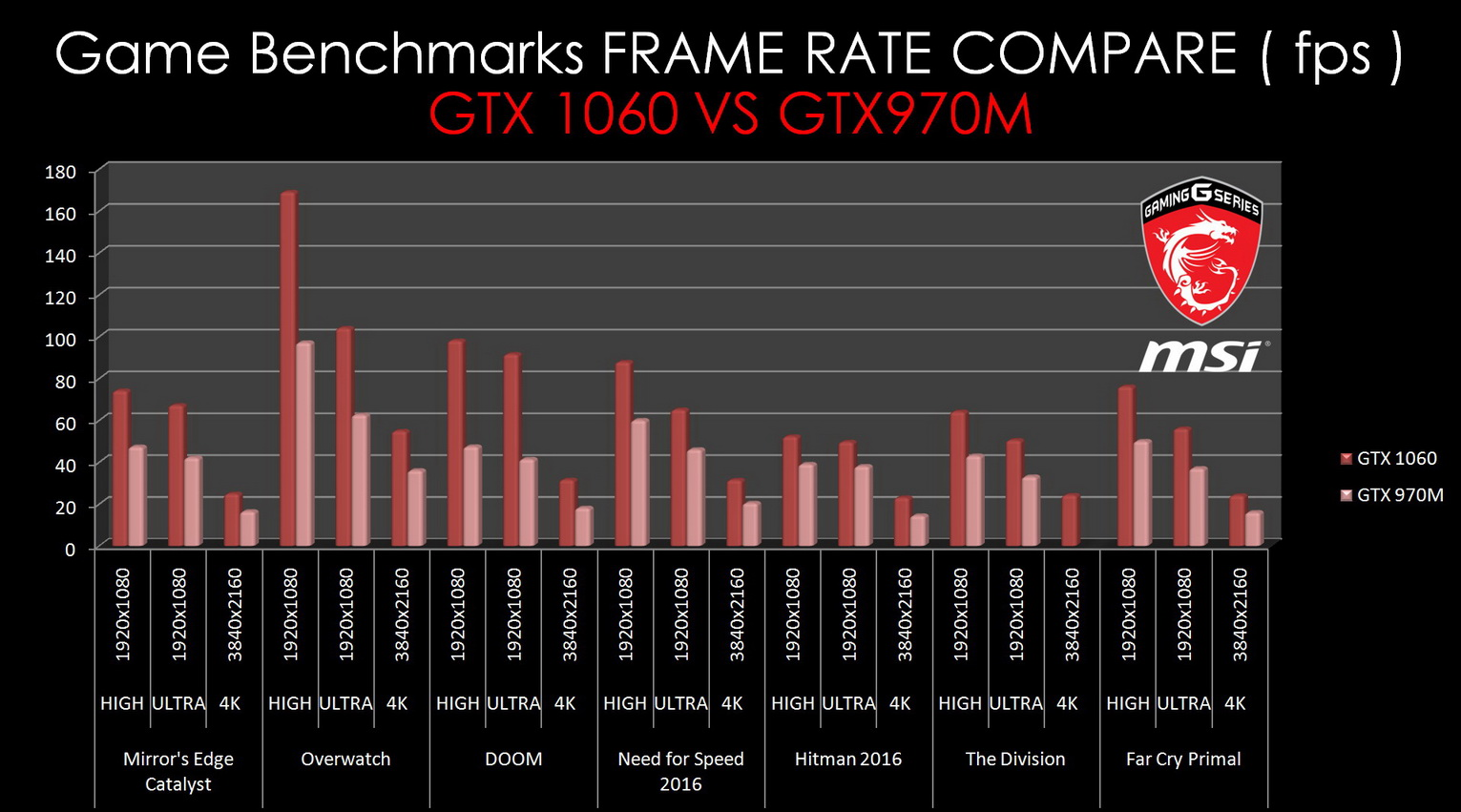 GTX 1060 VS GTX970M