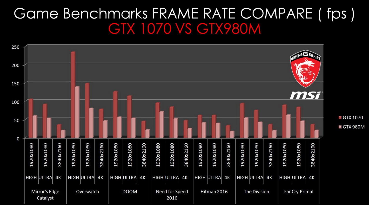 GTX 1070 VS GTX980M_resize