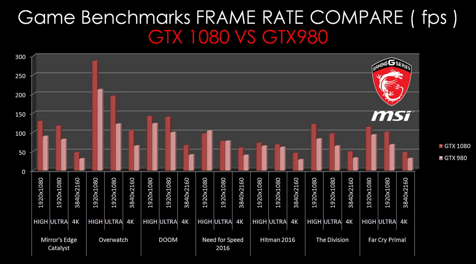 GTX 1080 VS GTX980