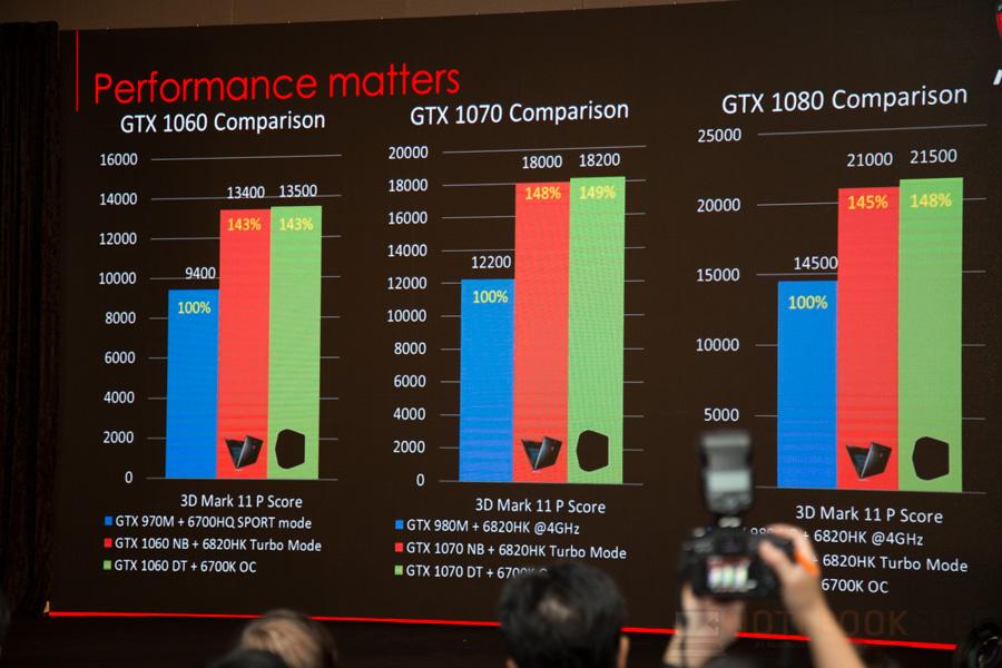 MSI Lauch Notebook NVIDIA GTX 10- Series 2016 NBS-31