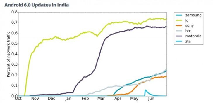 Marshmallow in India 600 02
