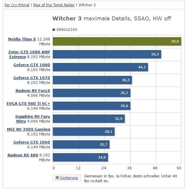 """NVIDIA's """"Pascal"""" Titan X 600 04"""