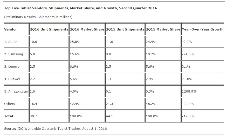 idc-2016-tablet-global-shipment-2-quarter-second