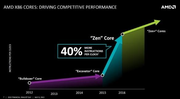 AMD Zen core 600 01