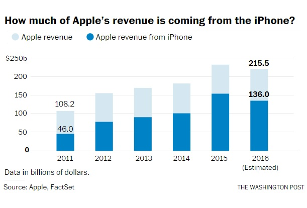 apple-revenue-from-iphone-600-01