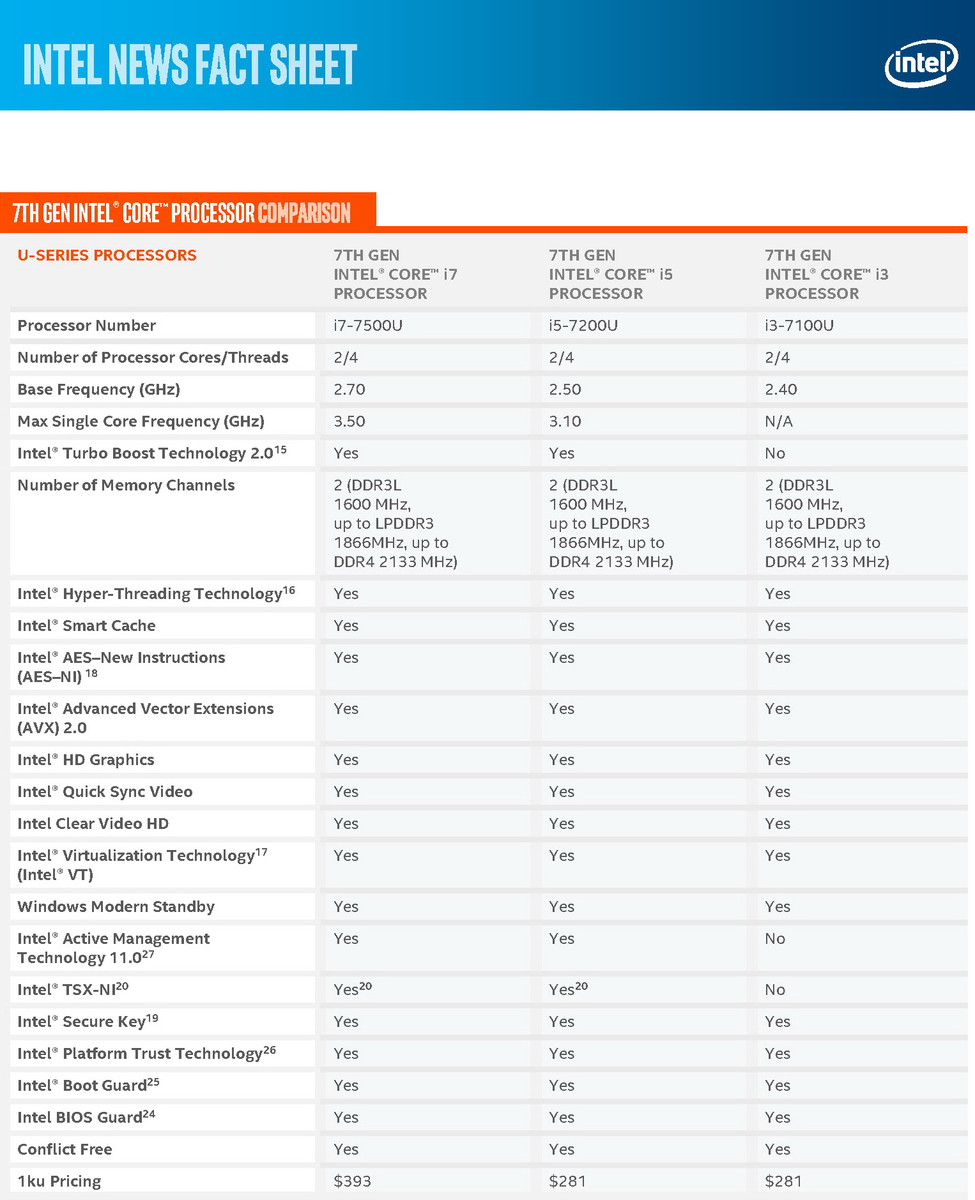 csm_Sheet_7th_Generation_Sheet_7thG_Intel_Core_Processors_Comparison2_71cc61f3a5