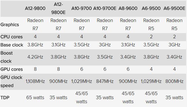 amd-a12-gen7-a-series