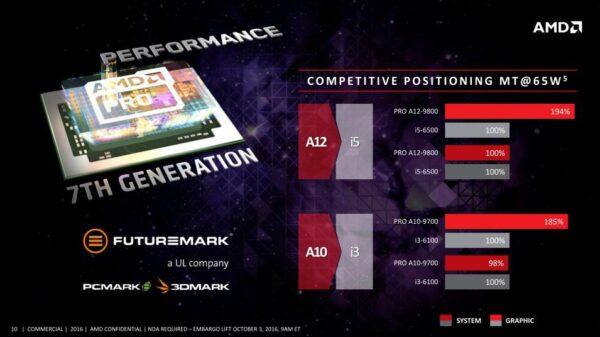 AMD APUs Pro Gen7 1