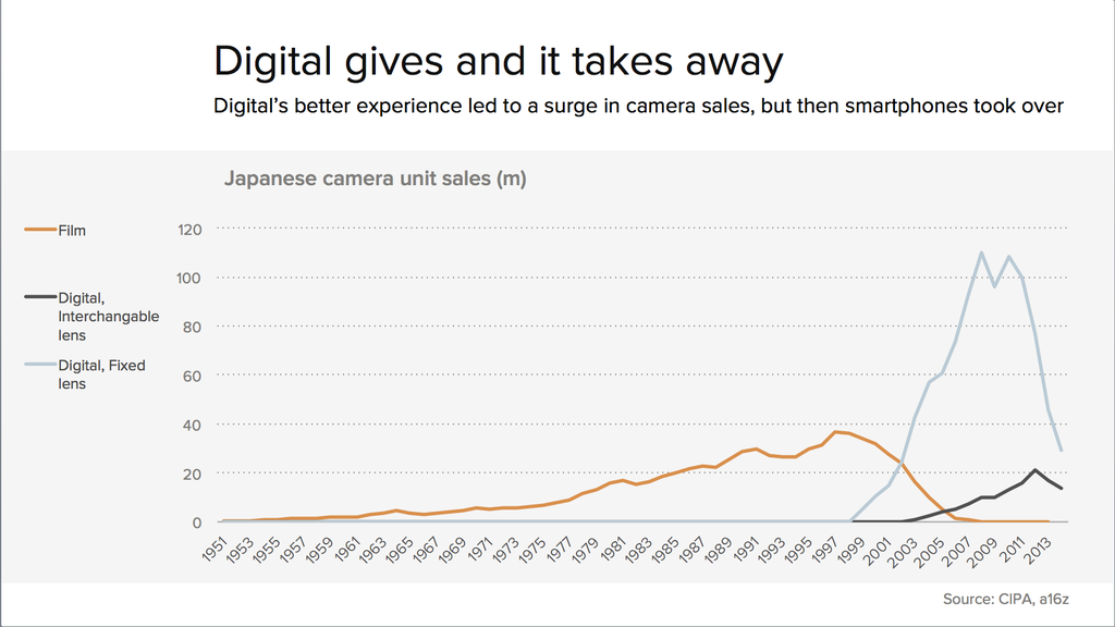 digital-gives-and-then-it-takes-away-smartphones-and-cameras-600