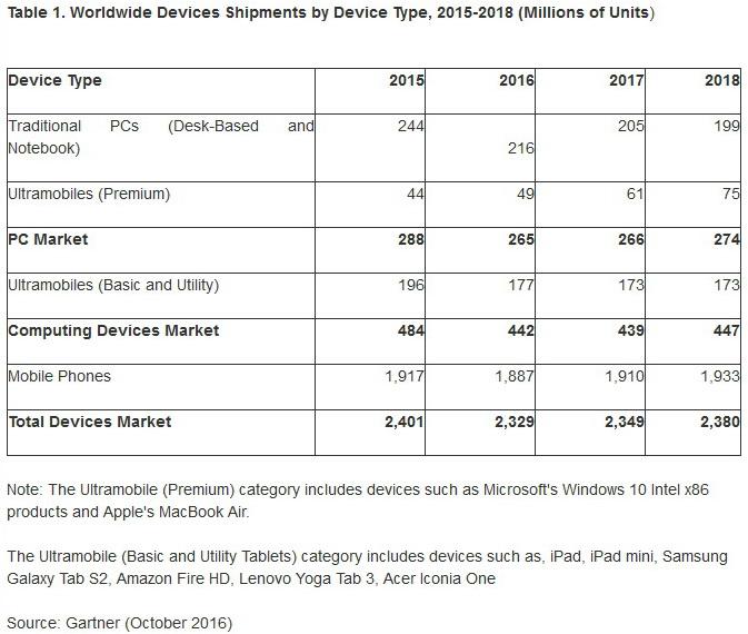 gartner_-pc-and-mobile-markets_2016-600