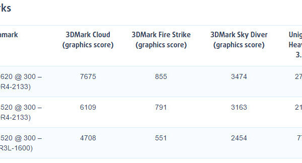 Intel HD Graphic 620 Kaby Lake compare