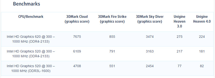 intel-hd-graphic-620-kaby-lake-compare