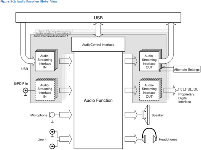 usb-if-publishes-audio-over-usb-type-c-specifications-600-02