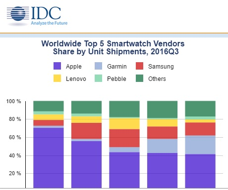 worldwide-top-5-smartwatch-vendors-share-by-unit-shipments-2016q3-600