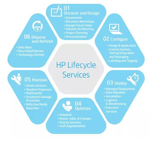 hp-life