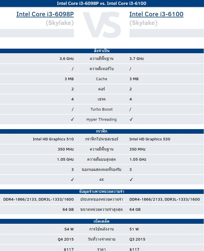 i3-6098p-vs-i3-6100