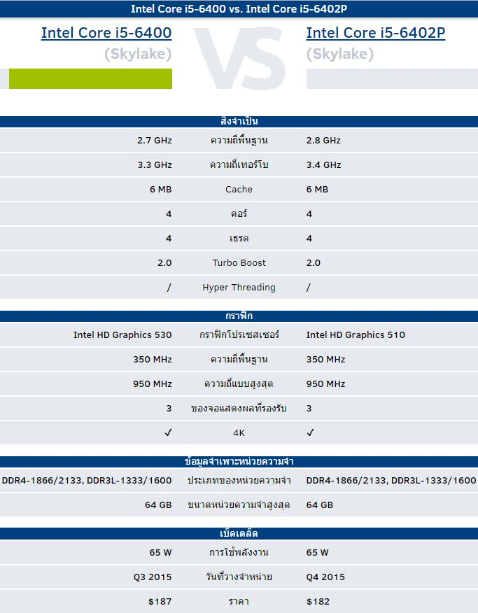 i5-6400-vs-i5-6402p-1