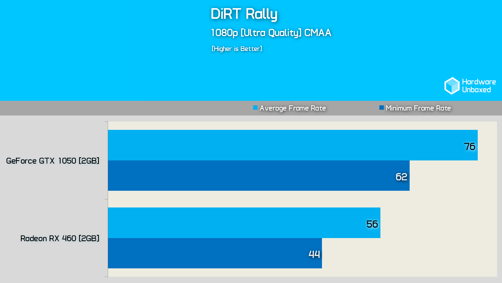 dirt-rally-benchmark