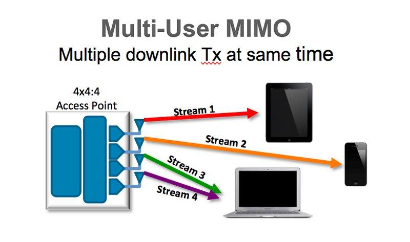 mu-mimo-test-600-03