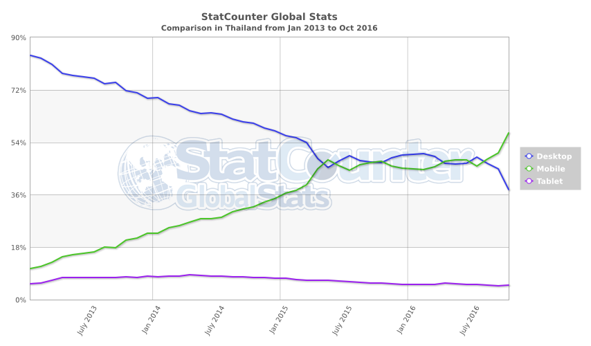 statcounter-comparison-th-monthly-201301-201610