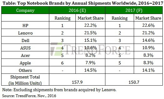 trendforce_top_notebook_brands_annual_shipments_ww_2016-600